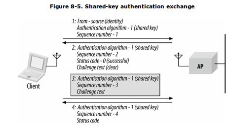 80211-shared-key-auth.png