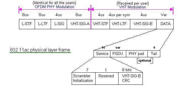 802-11ac-physical-layer-frame.jpg
