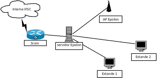 projeto integrador - 2009 2 - equipe epsilon