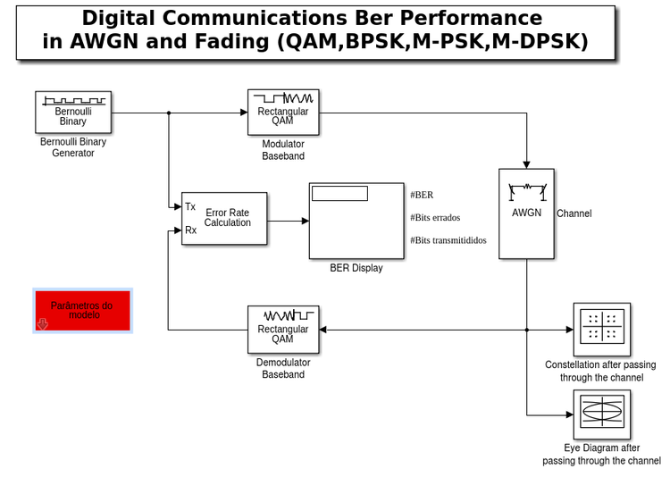 Digital communications ber performance in awgn or fading ifsc so jos ber performance simulinkg ccuart Images